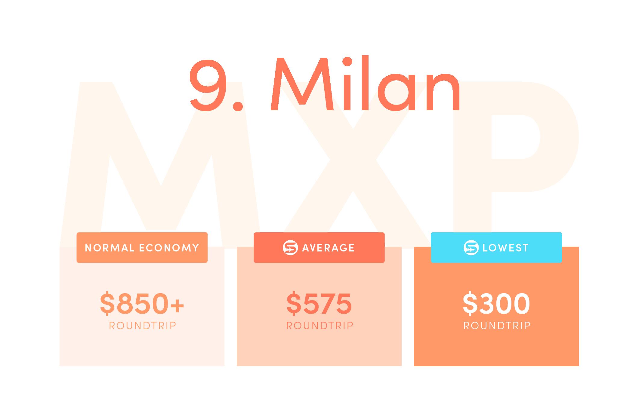 Milan (MXP). Normal economy price from the US: $850+ roundtrip. Average Scott's Cheap Flights economy price: $575 roundtrip.