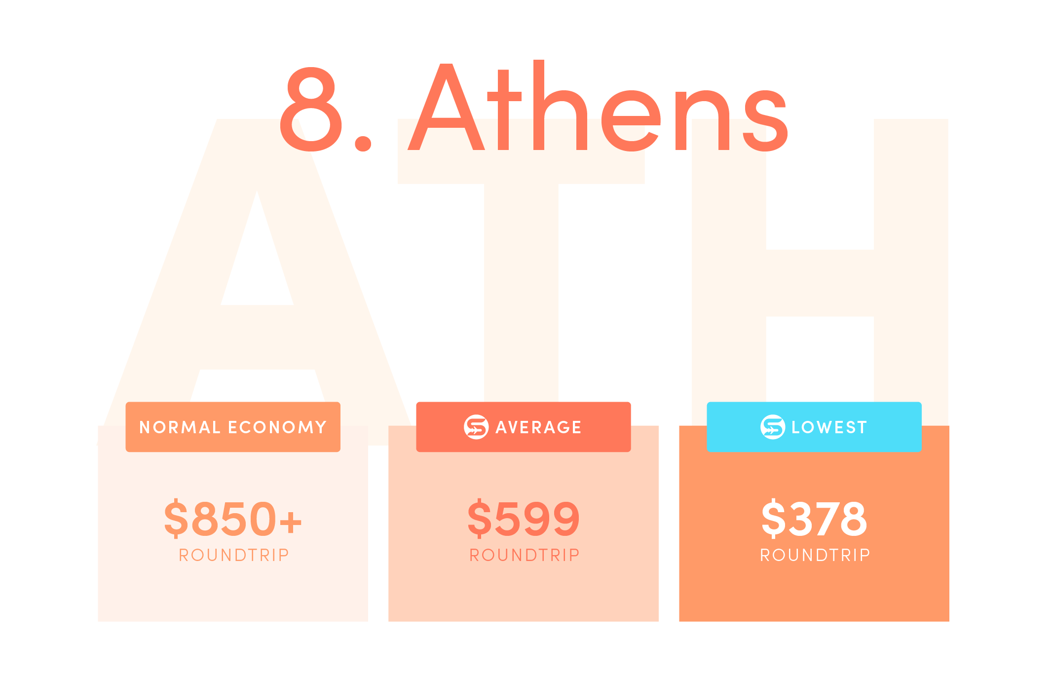 Athens (ATH) Normal economy price from the US: $850+ roundtrip. Average Scott's Cheap Flights economy price: $599 roundtrip. Lowest Scott's Cheap Flights price in 2021: $378 roundtrip.