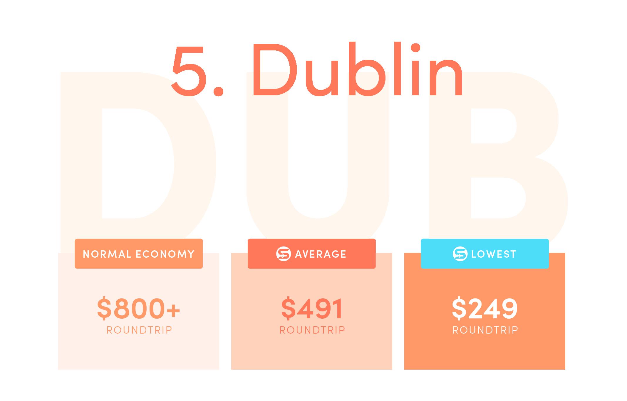 Dublin (DUB). Normal economy price from the US: $800+ roundtrip. Average Scott's Cheap Flights economy price: $491 roundtrip. Lowest Scott's Cheap Flights price in 2021: $249 roundtrip.