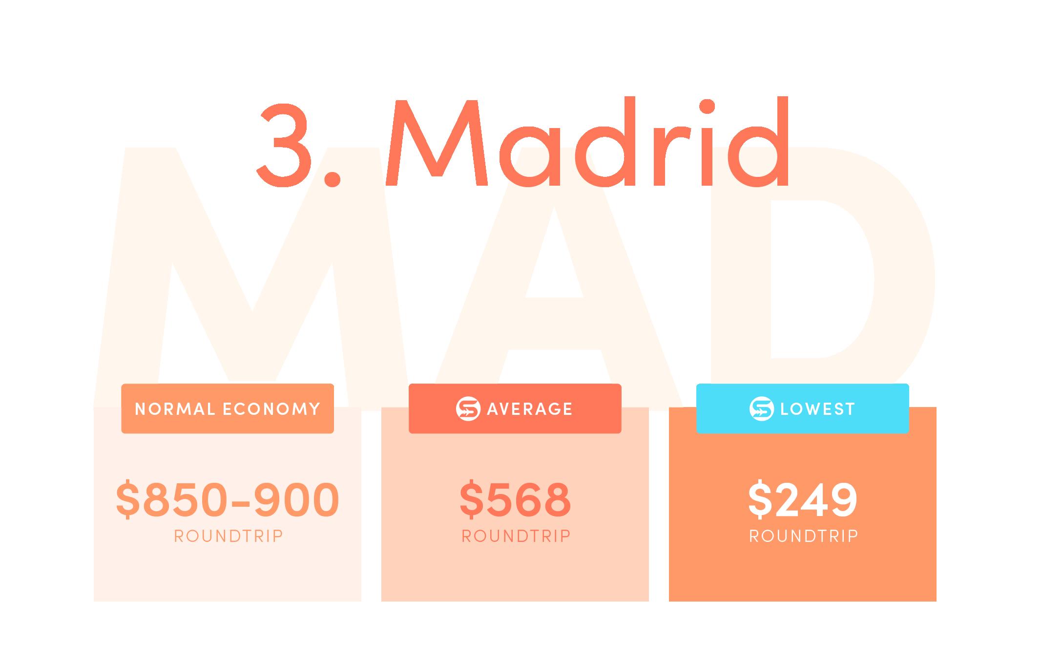 Madrid (MAD). Normal economy price from the US: $850-$900+ roundtrip. Average Scott's Cheap Flights economy price: $568 roundtrip. Lowest Scott's Cheap Flights price in 2021: $249 roundtrip.