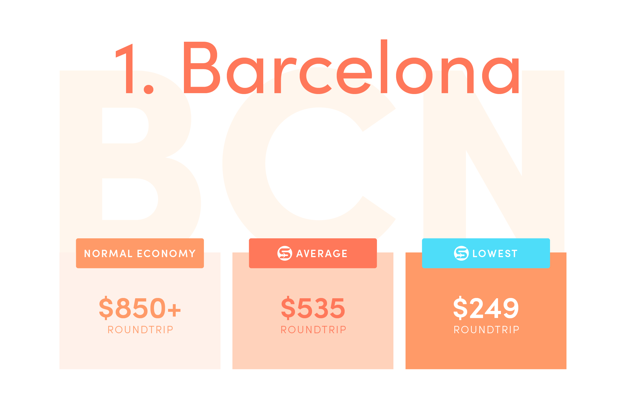 Barcelona (BCN). Normal economy price from the US: $850+ roundtrip. Average Scott's Cheap Flights economy price: $535 roundtrip. Lowest Scott's Cheap Flights price in 2021: $249 roundtrip.