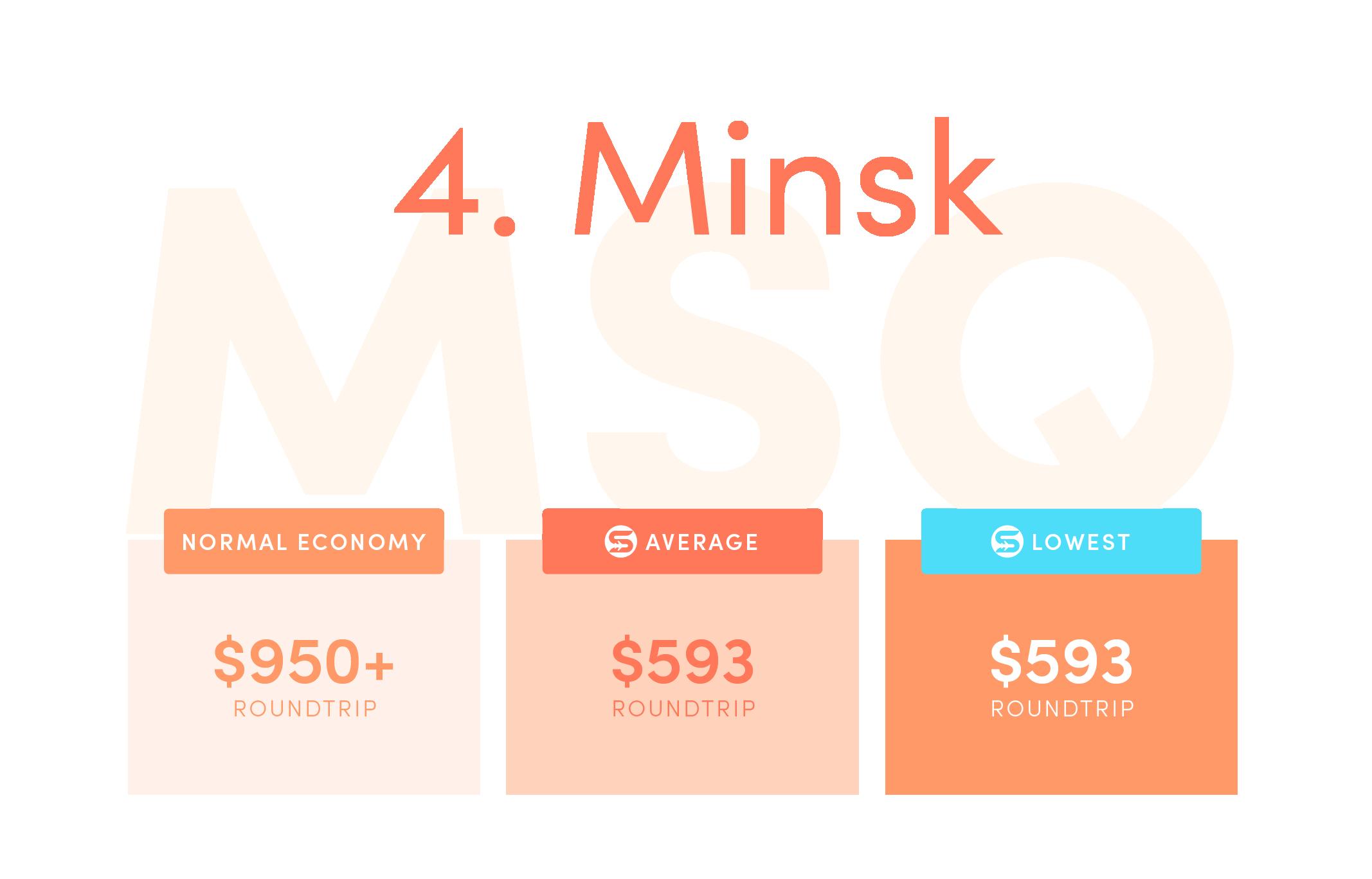 Minsk (MSQ). Normal economy price from the US: $950+ roundtrip. Average Scott's Cheap Flights economy price: $593 roundtrip. Lowest Scott's Cheap Flights price in 2021: $593 roundtrip.