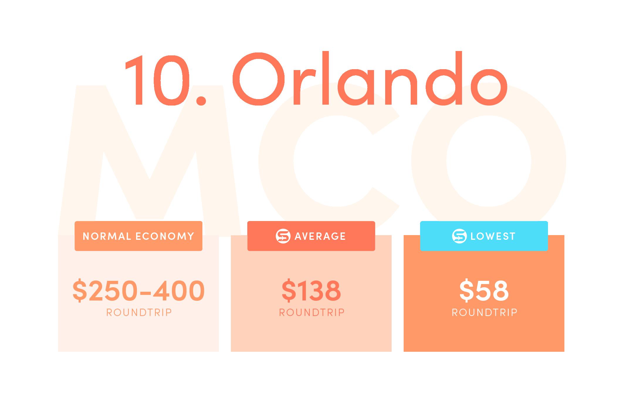 Orlando (MCO).Normal economy price from the US: $250-$400 roundtrip.Average Scott's Cheap Flights economy price: $138 roundtrip.Lowest Scott's Cheap Flights price in 2021: $58 roundtrip.