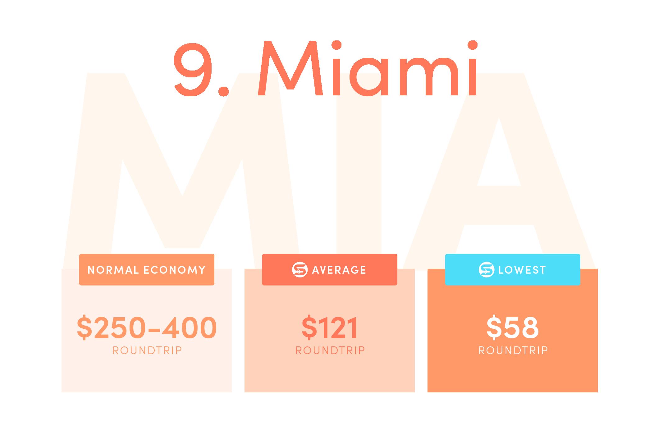 Miami (MIA)Normal economy price from the US: $250-$400 roundtrip.Average Scott's Cheap Flights economy price: $121 roundtrip.Lowest Scott's Cheap Flights price in 2021: $58 roundtrip.