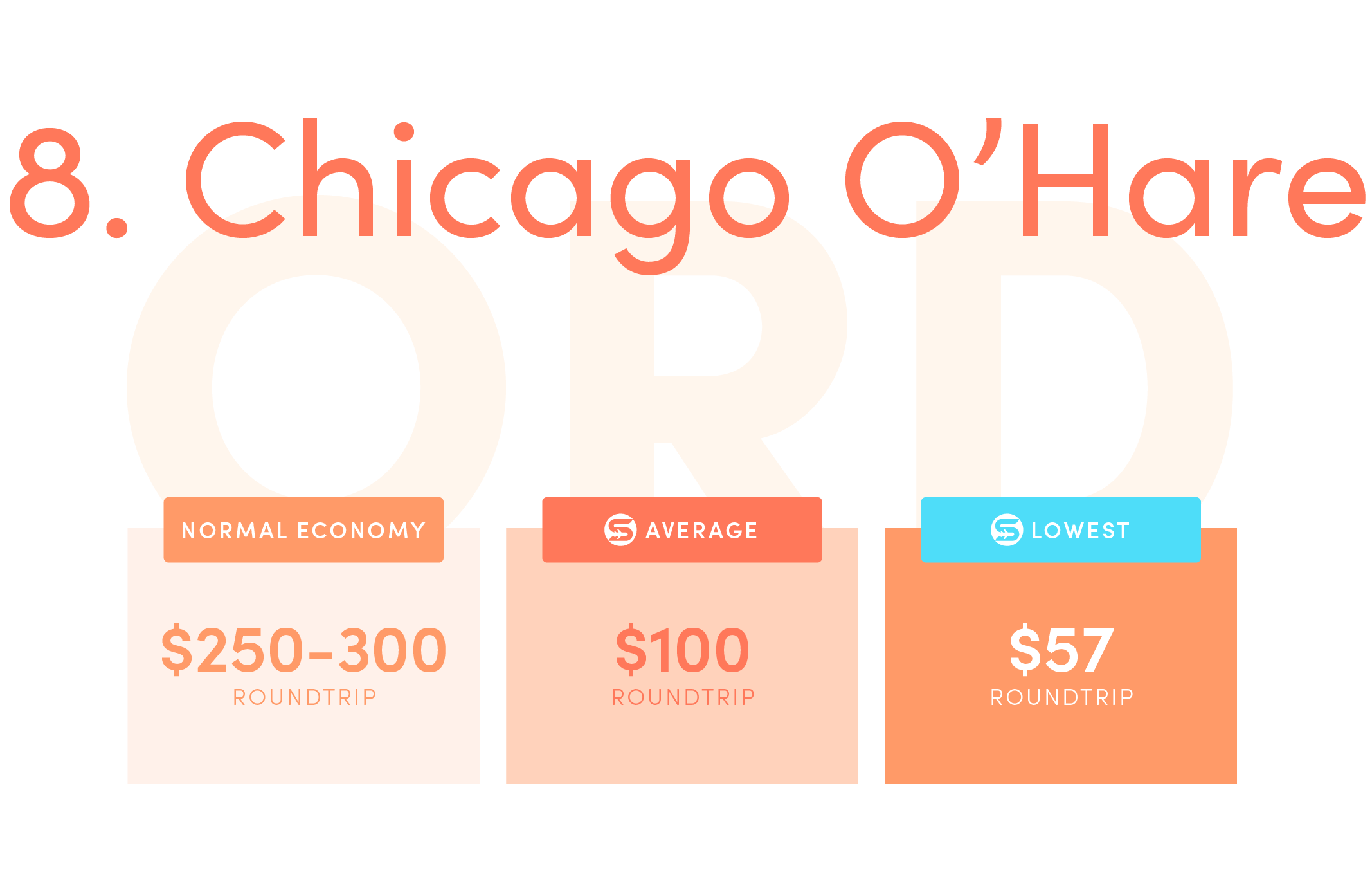 Chicago O'Hare (ORD).Normal economy price from the US: $250-$300 roundtrip.Average Scott's Cheap Flights economy price: $100 roundtrip.Lowest Scott's Cheap Flights price in 2021: $57 roundtrip.