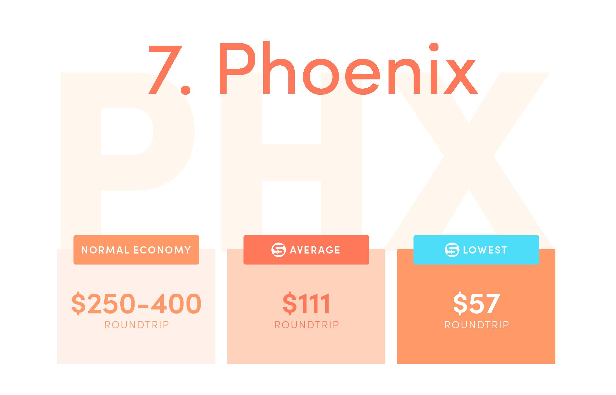 Phoenix (PHX).Normal economy price from the US: $250-$400 roundtrip.Average Scott's Cheap Flights economy price: $111 roundtrip.Lowest Scott's Cheap Flights price in 2021: $57 roundtrip.
