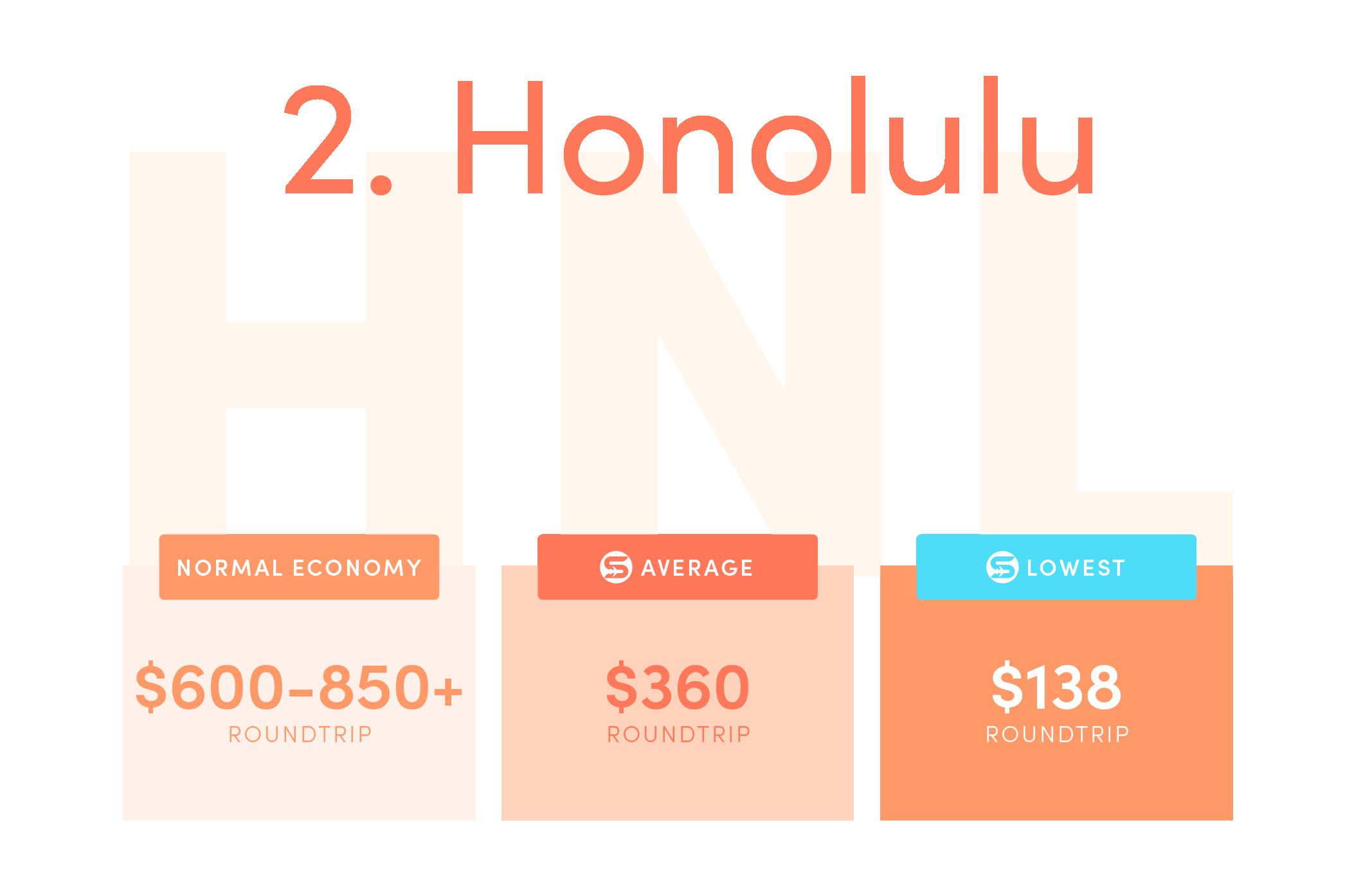 Honolulu (HNL).Normal economy price from the US: $600-850+ roundtrip.Average Scott's Cheap Flights economy price: $360 roundtrip.Lowest Scott's Cheap Flights price in 2021: $138 roundtrip.