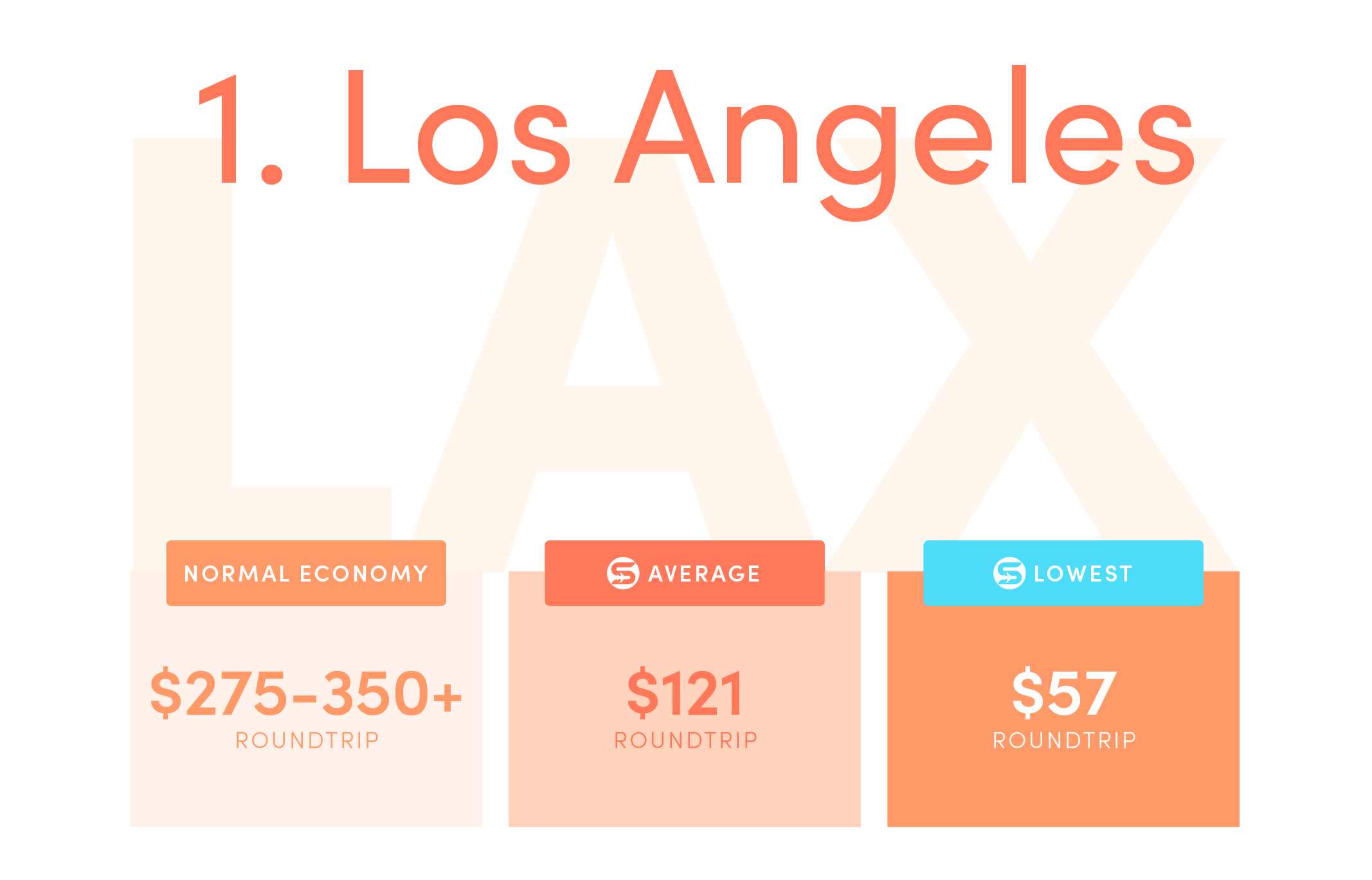 Los Angeles (LAX).Normal economy price from the US: $275-350+ roundtrip.Average Scott's Cheap Flights economy price: $121 roundtrip.Lowest Scott's Cheap Flights price in 2021: $57 roundtrip.