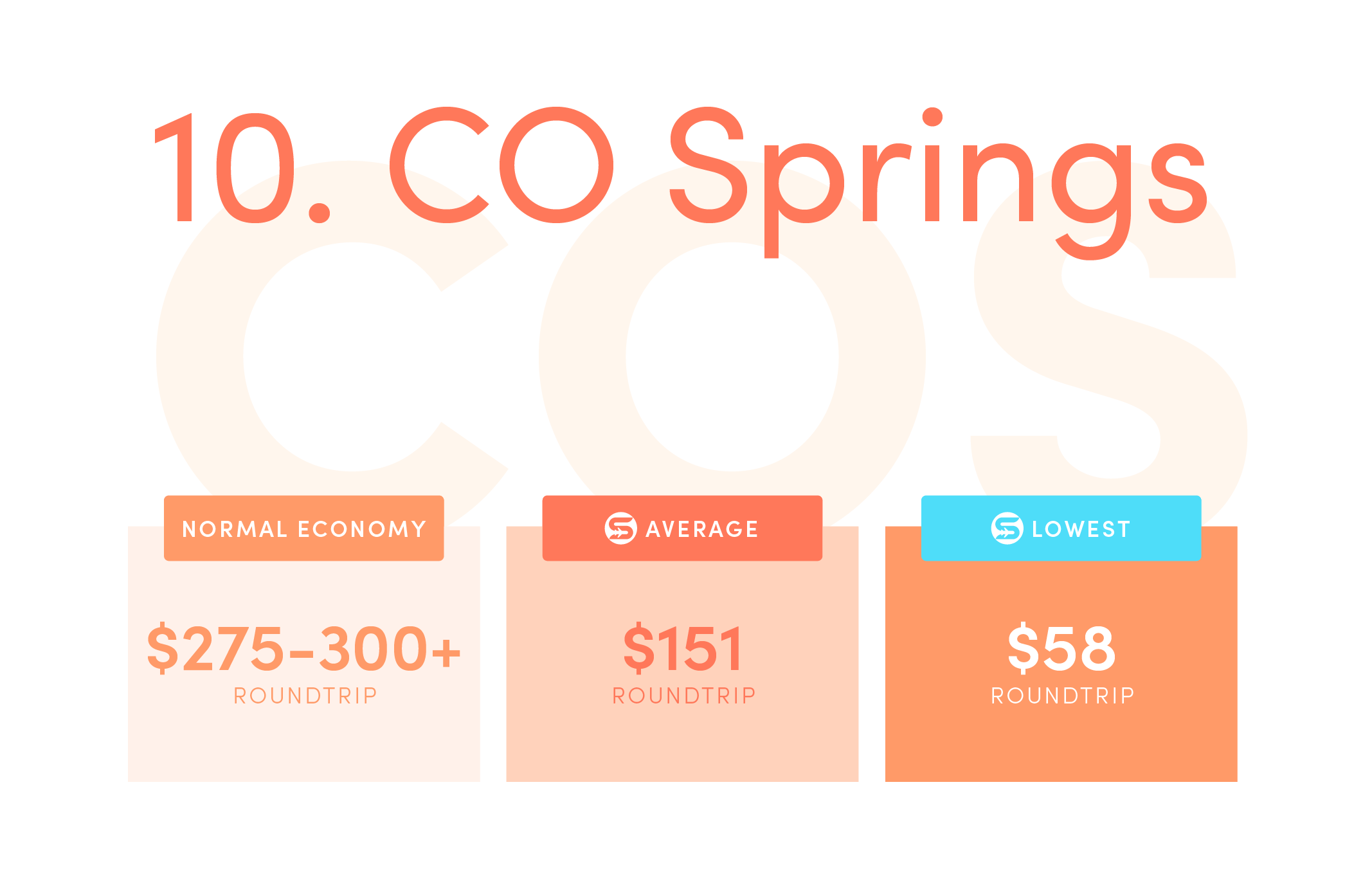 Colorado Springs (COS).Normal economy price from the US: $275-$300+ roundtrip.Average Scott's Cheap Flights economy price: $151 roundtrip.Lowest Scott's Cheap Flights price in 2021: $58 roundtrip.