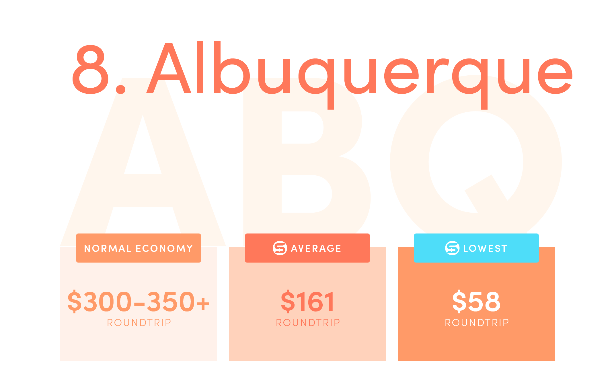 Albuquerque (ABQ).Normal economy price from the US: $300-$350+ roundtrip.Average Scott's Cheap Flights economy price: $161 roundtrip.Lowest Scott's Cheap Flights price in 2021: $58 roundtrip.