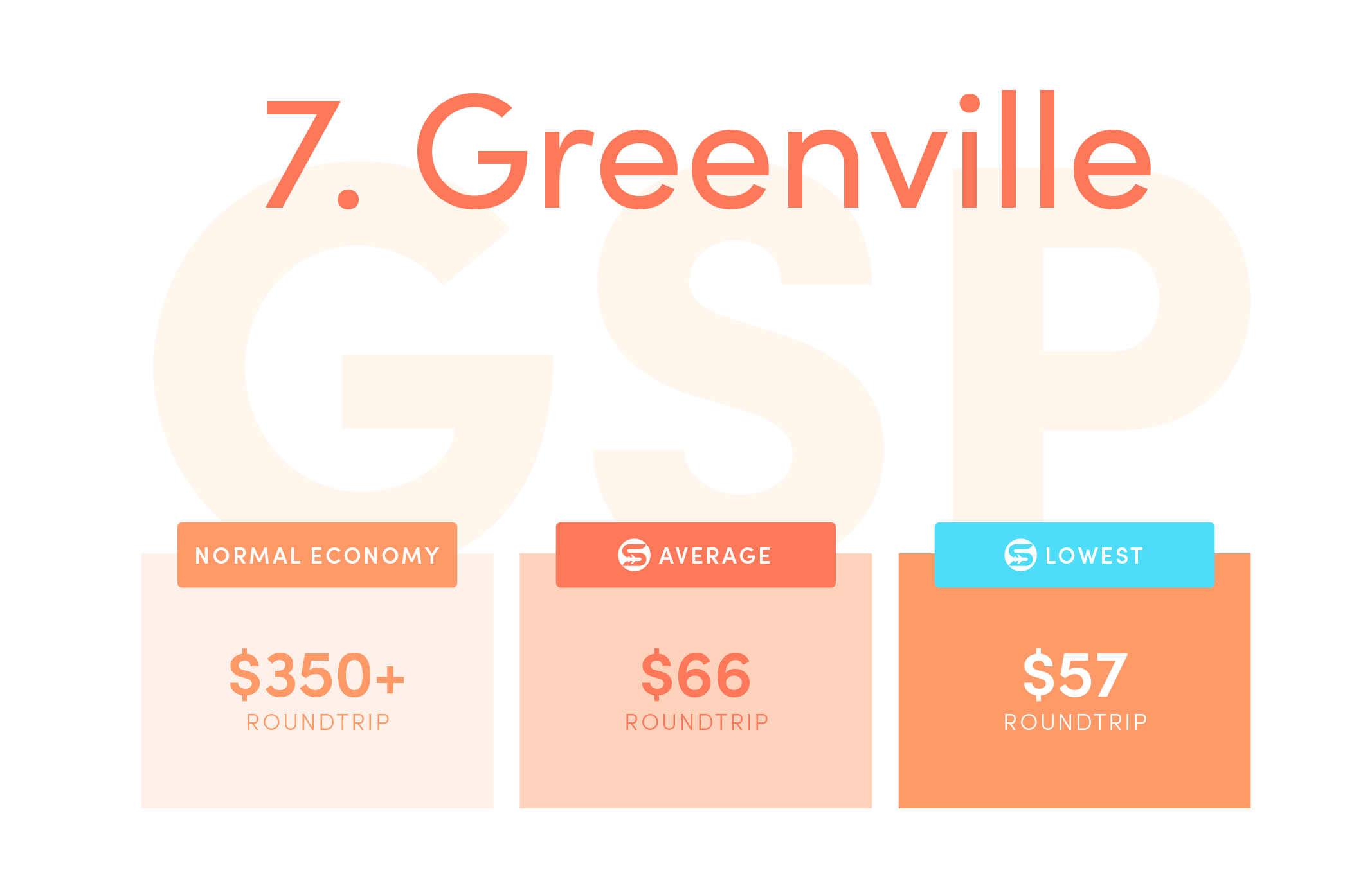 Greenville (GSP).Normal economy price from the US: $350+ roundtrip.Average Scott's Cheap Flights economy price: $66 roundtrip.Lowest Scott's Cheap Flights price in 2021: $57 roundtrip.