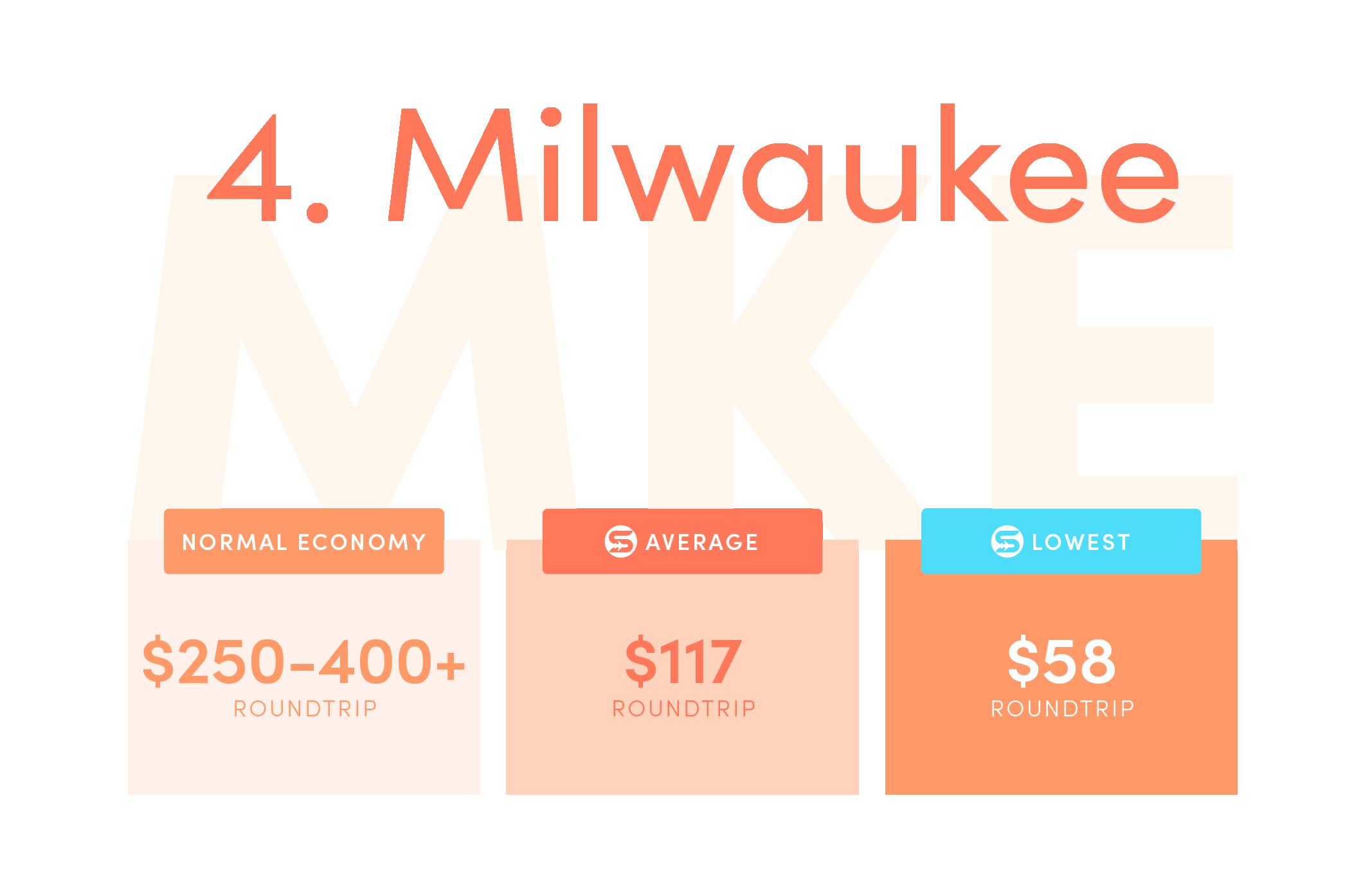 Milwaukee (MKE).Normal economy price from the US: $250-$400+ roundtrip.Average Scott's Cheap Flights economy price: $117 roundtrip.Lowest Scott's Cheap Flights price in 2021: $58 roundtrip.