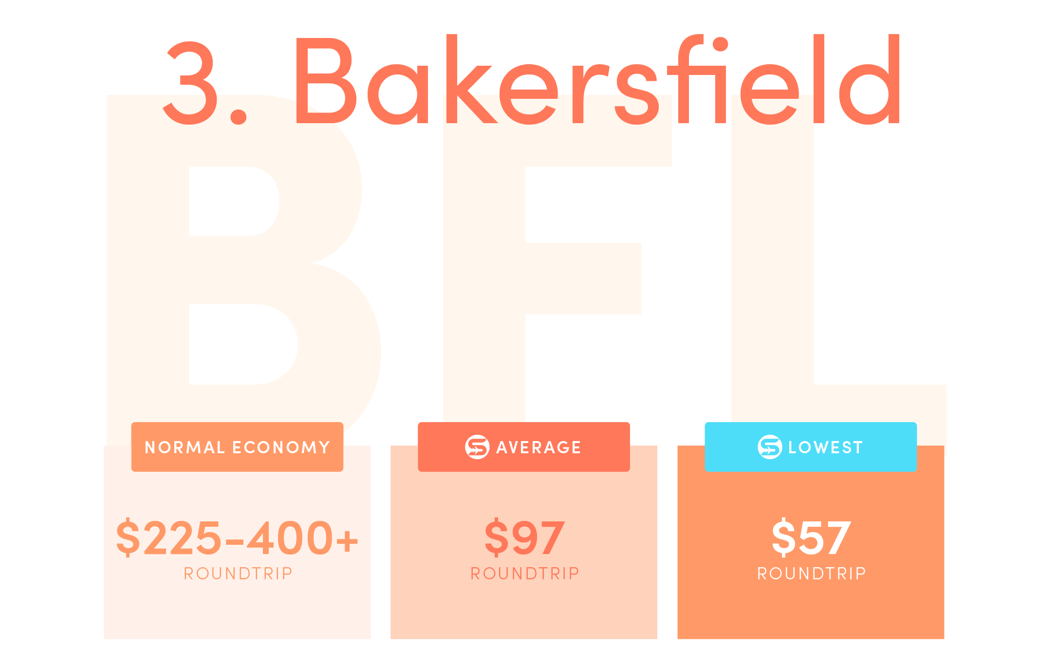 Bakersfield (BFL).Normal economy price from the US: $225-$400+ roundtrip.Average Scott's Cheap Flights economy price: $97 roundtrip.Lowest Scott's Cheap Flights price in 2021: $57 roundtrip.