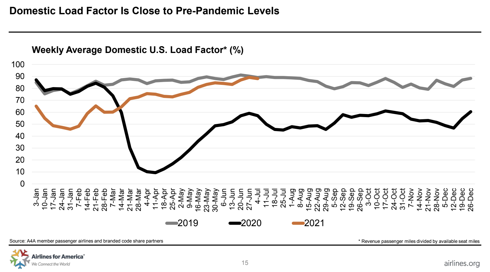 Domestic Load Factor is Close to Pre-Pandemic Levels.