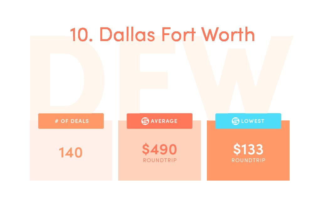 Deals: 140,SCF average price: $490,SCF lowest price: $133