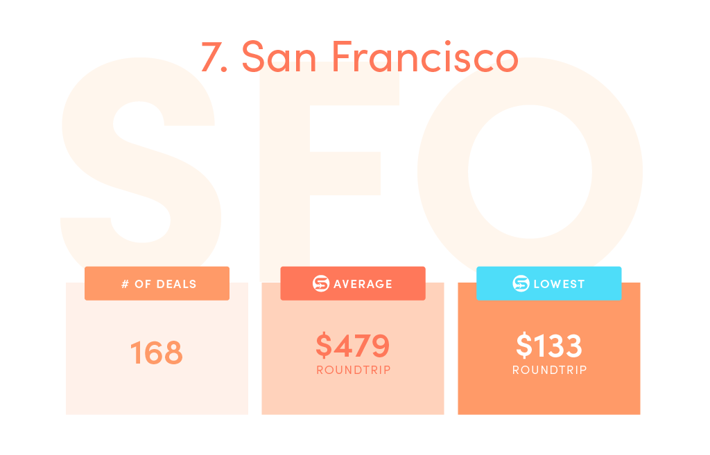 Deals: 168, SCF average price: $479, SCF lowest price: $133