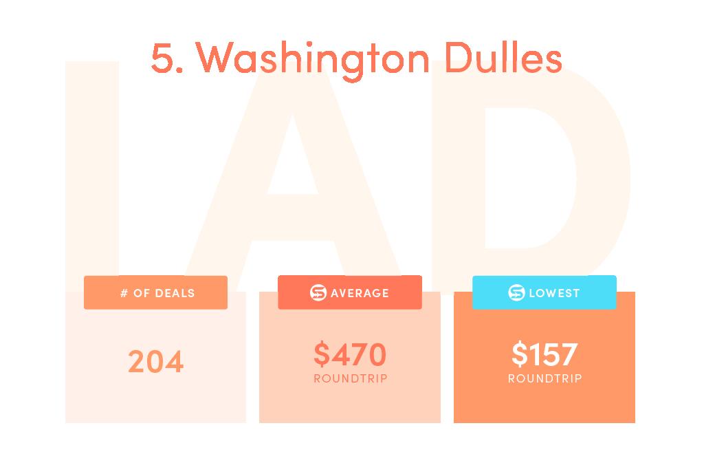 Deals: 204, SCF average price: $470, SCF lowest price: $157