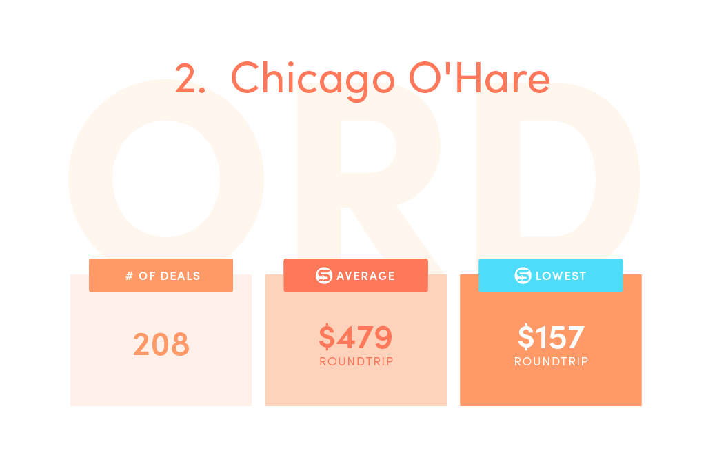 Deals: 208, SCF average price: $479, SCF lowest price: $157