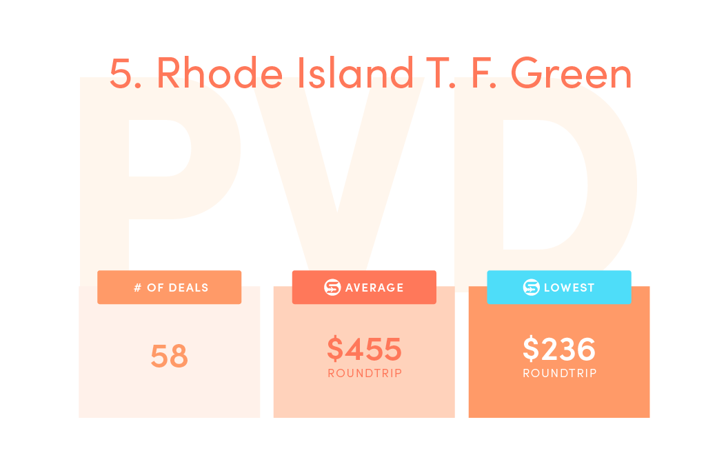 Deals: 58, SCF average price: $455, SCF lowest price: $236