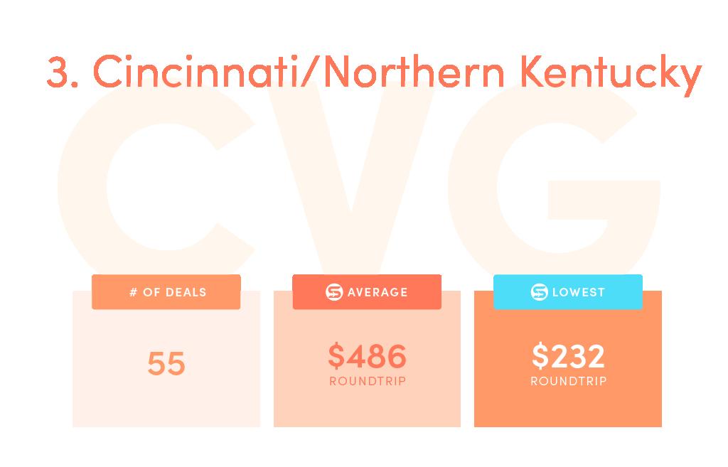 Deals: 55, SCF average price: $486, SCF lowest price: $232