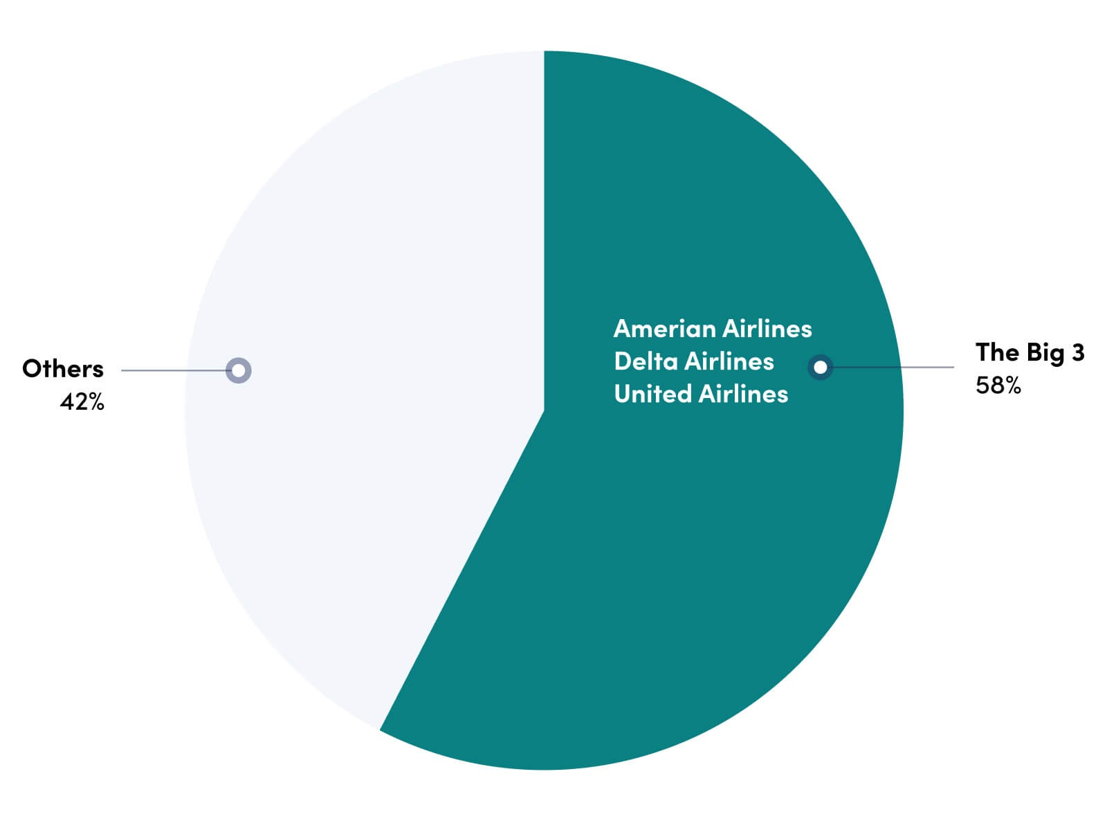 share of flight deals by big 3 vs all other airlines.