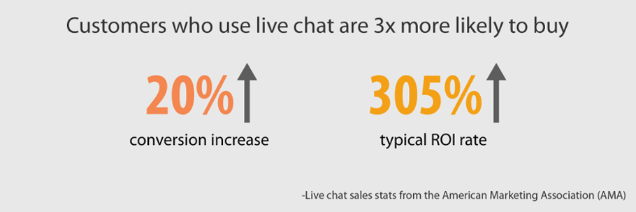 Customers who use live chat are 3x more likely to buy, with a 20% conversion increase and 305% typical ROI rate increase.