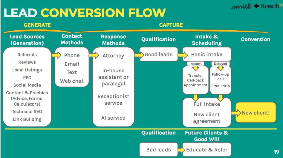 Lead conversion flow