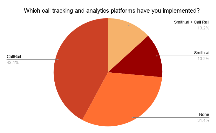 Implemented call tracking and analytics platform pie graph