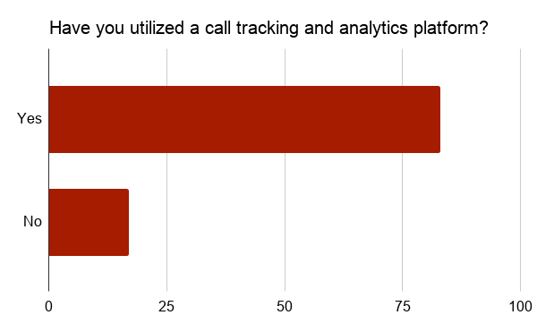 Call tracking and analytics platform bar graph