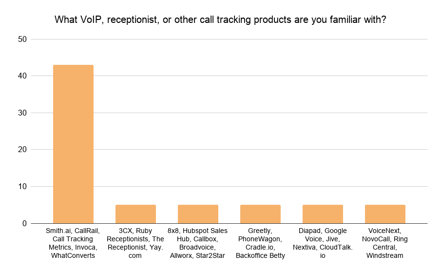 Other call tracking products bar graph