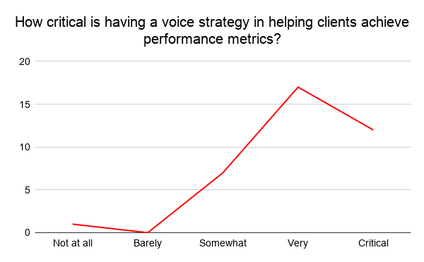 Visual results of the first survey question