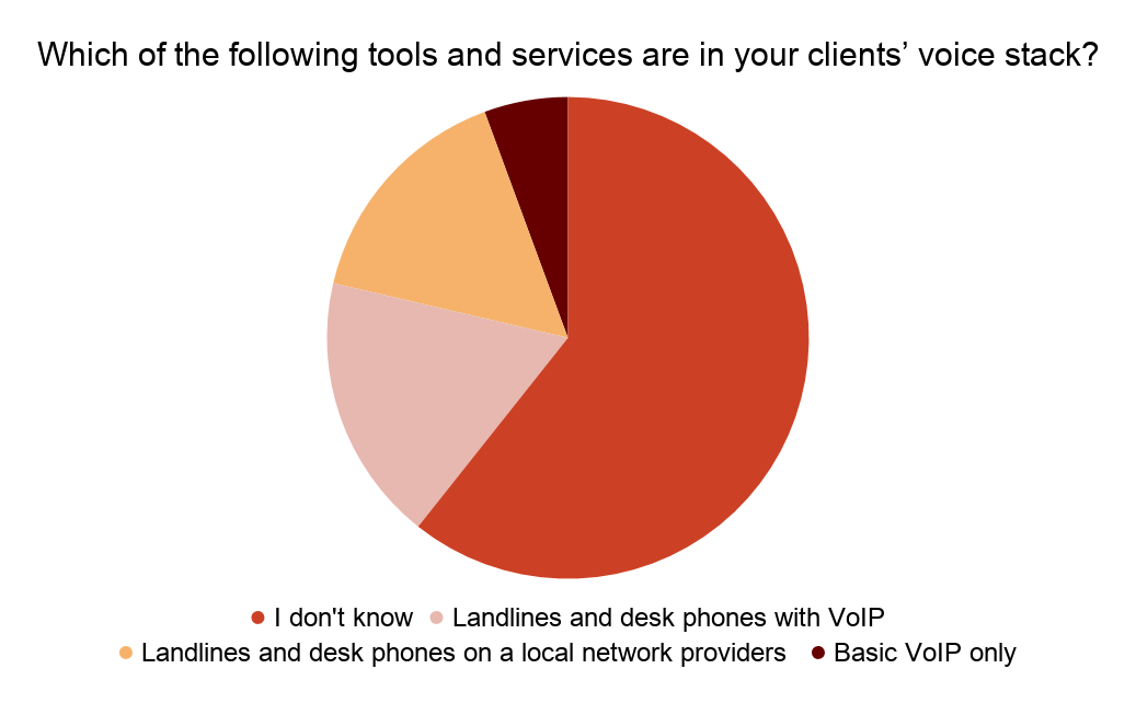 Visual results of the second survey question