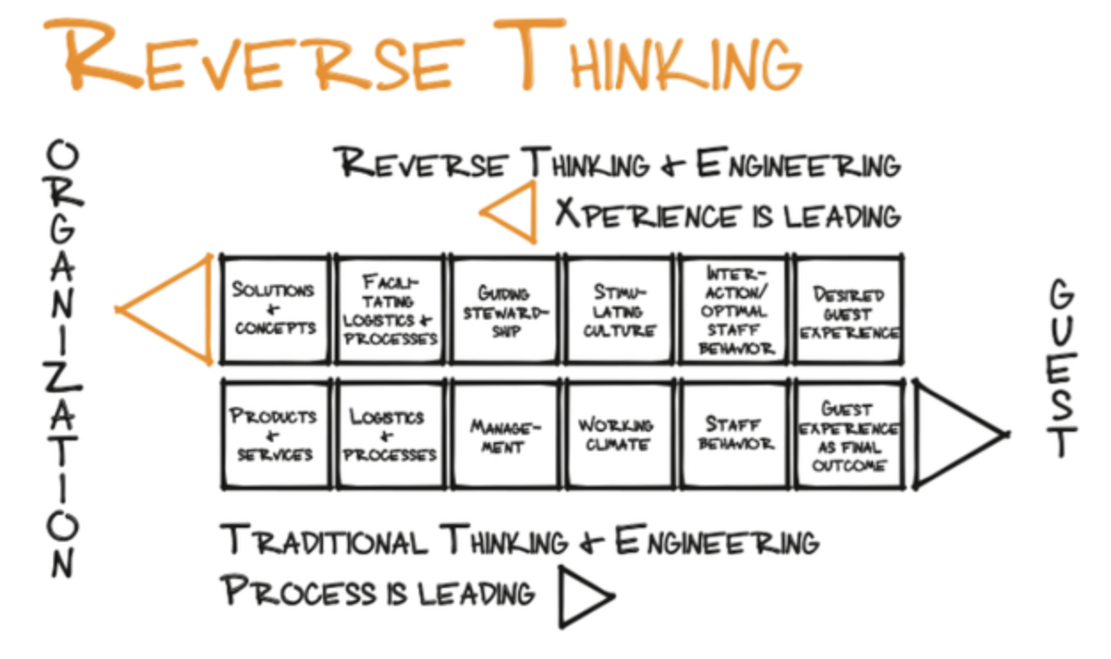 Reverse thinking and engineering graphic