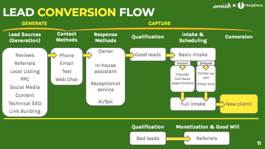 Lead conversion flow chart, showing the steps from lead generation to converison