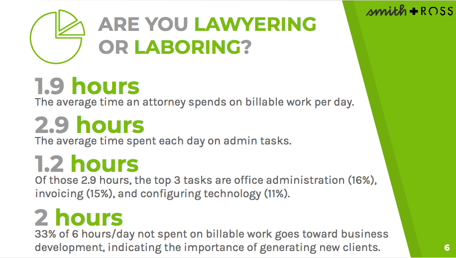 Lawyers spent more time on admin tasks than on billable work