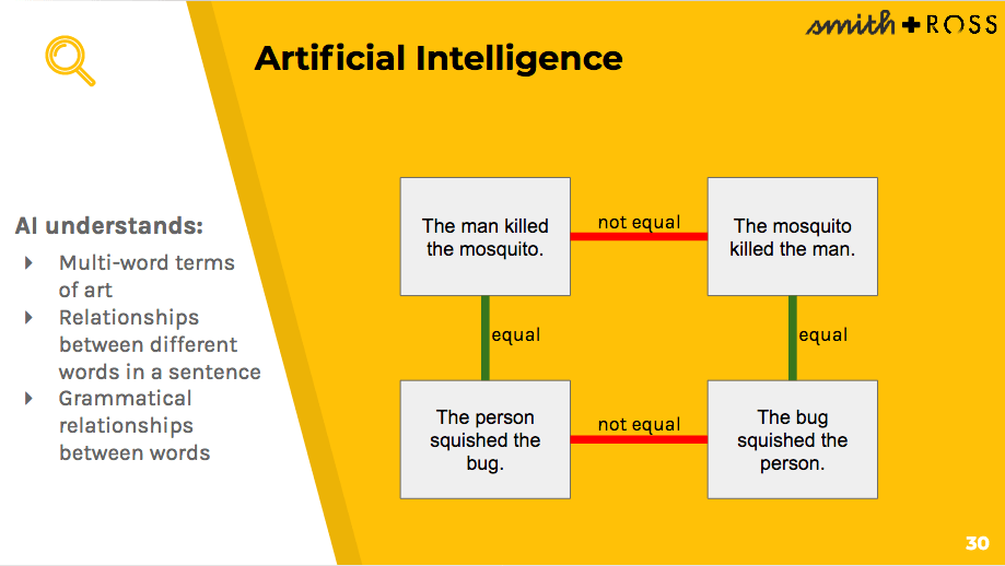 The guide to understanding artificial intelligence