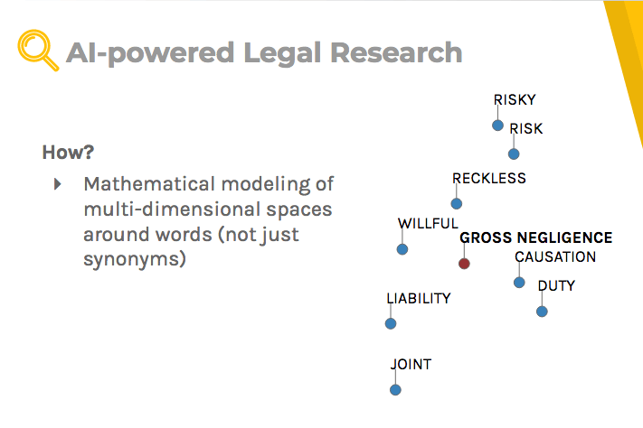 AI-powered legal research: how does it work?