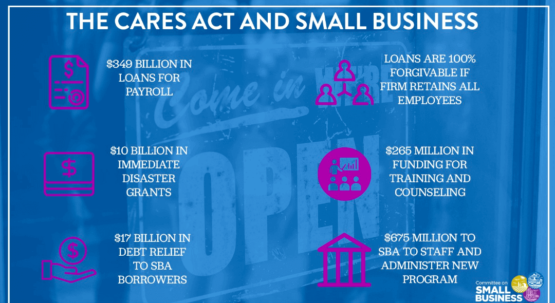 The Cares Act and how it provides small businesses relief during COVID-19