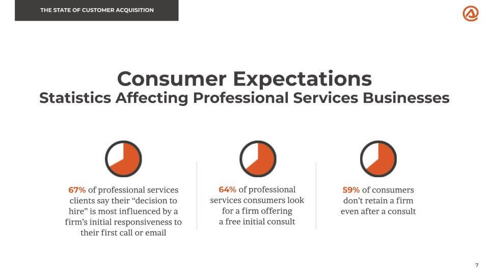 Consumer expectations data points