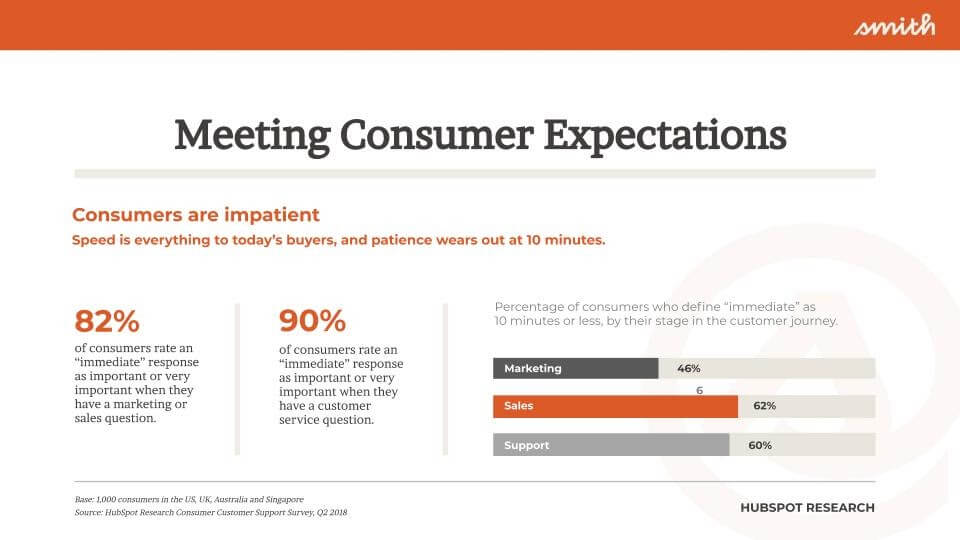 Meeting consumer expectations graphic