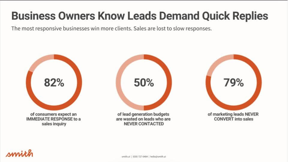 Leads demand quick replies graphic