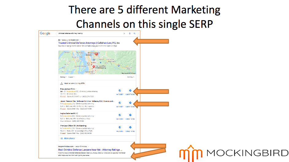 Example of the five marketing channels and where you can find them