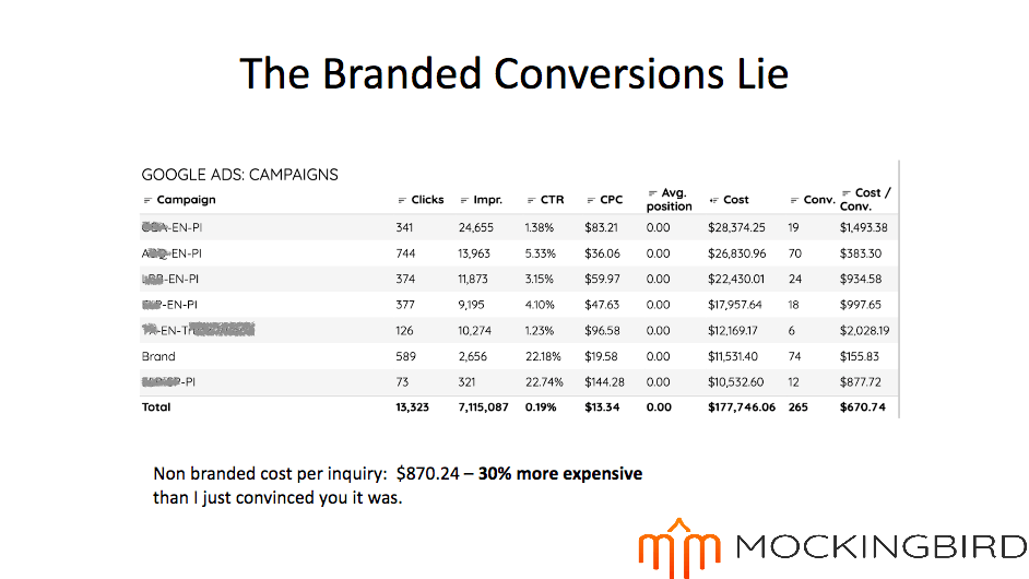 Branded conversions lie graphic