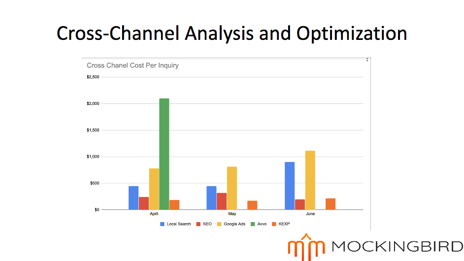 Cross-channel analysis and optimization bar graph