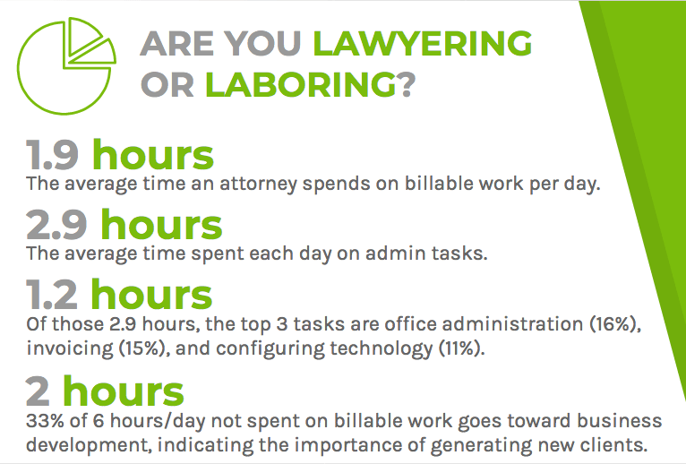 Lawyers are spending more time on admin tasks than on billable work