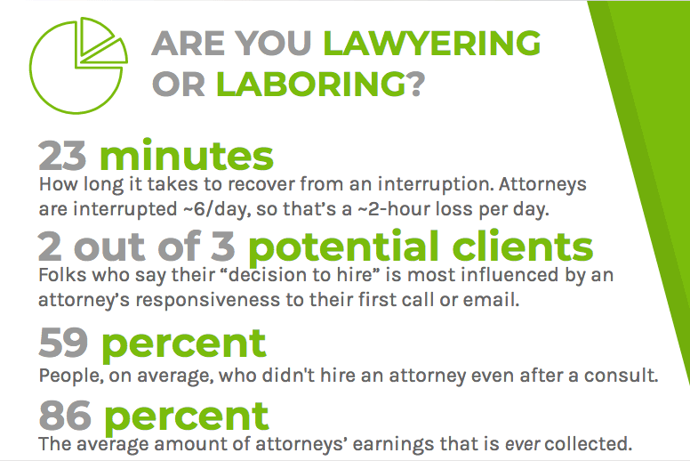Lawyers are being interrupted often and struggle to collect their earned revenue
