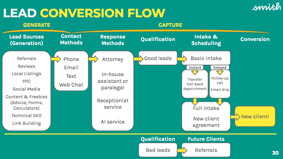 Lead conversion flow chat, showing the steps from lead generation to conversion