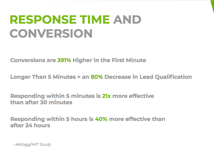 Faster response times equal more conversions