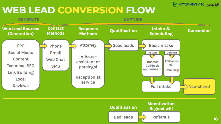 Web lead conversion flow chart shows the steps from generation to conversion