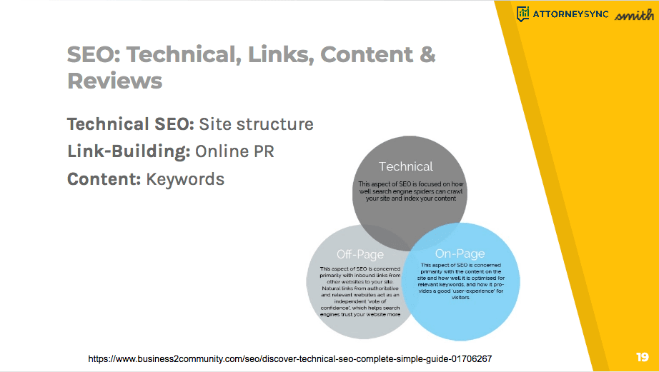 SEO is made up of a three basic parts: technical, links, content and reviews